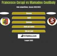 Francesco Corapi vs Mamadou Coulibaly h2h player stats