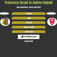 Francesco Corapi vs Andrea Colpani h2h player stats