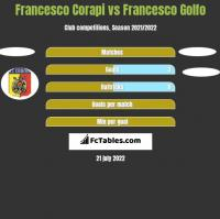Francesco Corapi vs Francesco Golfo h2h player stats
