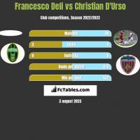 Francesco Deli vs Christian D'Urso h2h player stats