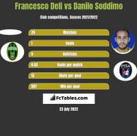 Francesco Deli vs Danilo Soddimo h2h player stats