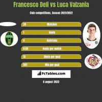 Francesco Deli vs Luca Valzania h2h player stats