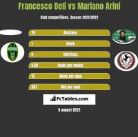 Francesco Deli vs Mariano Arini h2h player stats