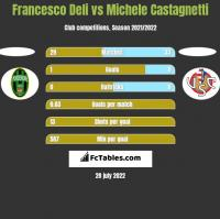 Francesco Deli vs Michele Castagnetti h2h player stats