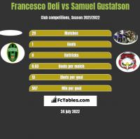 Francesco Deli vs Samuel Gustafson h2h player stats