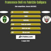 Francesco Deli vs Fabrizio Caligara h2h player stats
