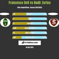 Francesco Deli vs Nadir Zortea h2h player stats