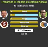 Francesco Di Tacchio vs Antonio Piccolo h2h player stats