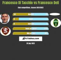 Francesco Di Tacchio vs Francesco Deli h2h player stats