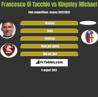 Francesco Di Tacchio vs Kingsley Michael h2h player stats