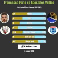 Francesco Forte vs Apostolos Vellios h2h player stats