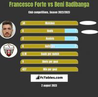 Francesco Forte vs Beni Badibanga h2h player stats