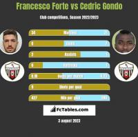 Francesco Forte vs Cedric Gondo h2h player stats