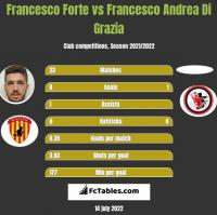 Francesco Forte vs Francesco Andrea Di Grazia h2h player stats