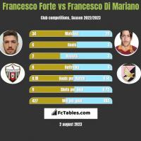 Francesco Forte vs Francesco Di Mariano h2h player stats