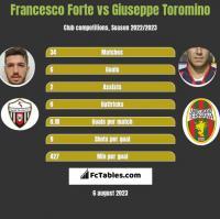 Francesco Forte vs Giuseppe Toromino h2h player stats