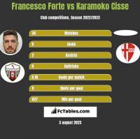 Francesco Forte vs Karamoko Cisse h2h player stats