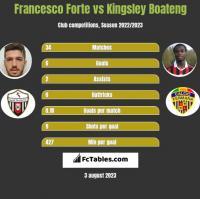 Francesco Forte vs Kingsley Boateng h2h player stats