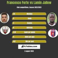 Francesco Forte vs Lamin Jallow h2h player stats