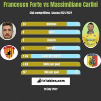 Francesco Forte vs Massimiliano Carlini h2h player stats