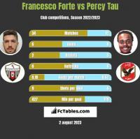 Francesco Forte vs Percy Tau h2h player stats
