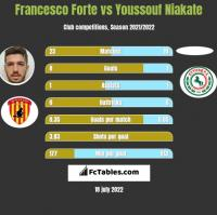 Francesco Forte vs Youssouf Niakate h2h player stats