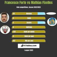 Francesco Forte vs Mathias Fixelles h2h player stats