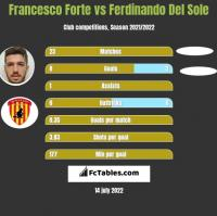 Francesco Forte vs Ferdinando Del Sole h2h player stats