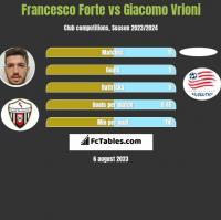 Francesco Forte vs Giacomo Vrioni h2h player stats