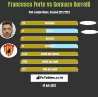 Francesco Forte vs Gennaro Borrelli h2h player stats