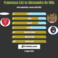 Francesco Lisi vs Alessandro De Vitis h2h player stats