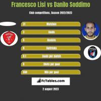 Francesco Lisi vs Danilo Soddimo h2h player stats