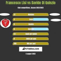 Francesco Lisi vs Davide Di Quinzio h2h player stats