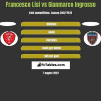 Francesco Lisi vs Gianmarco Ingrosso h2h player stats