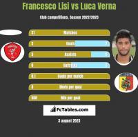 Francesco Lisi vs Luca Verna h2h player stats