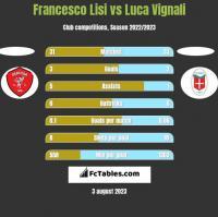 Francesco Lisi vs Luca Vignali h2h player stats