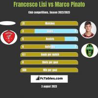 Francesco Lisi vs Marco Pinato h2h player stats