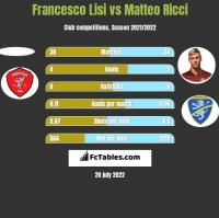Francesco Lisi vs Matteo Ricci h2h player stats