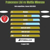 Francesco Lisi vs Mattia Minesso h2h player stats