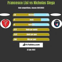 Francesco Lisi vs Nicholas Siega h2h player stats