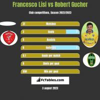 Francesco Lisi vs Robert Gucher h2h player stats