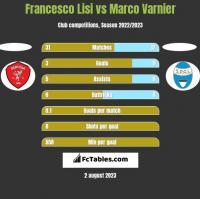 Francesco Lisi vs Marco Varnier h2h player stats