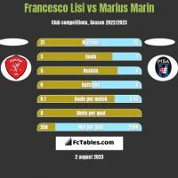 Francesco Lisi vs Marius Marin h2h player stats