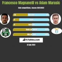 Francesco Magnanelli vs Adam Marusic h2h player stats