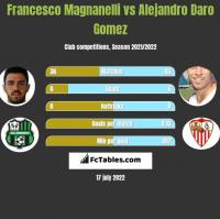 Francesco Magnanelli vs Alejandro Daro Gomez h2h player stats