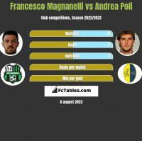 Francesco Magnanelli vs Andrea Poli h2h player stats