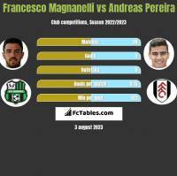 Francesco Magnanelli vs Andreas Pereira h2h player stats