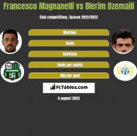 Francesco Magnanelli vs Blerim Dzemaili h2h player stats