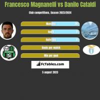 Francesco Magnanelli vs Danilo Cataldi h2h player stats