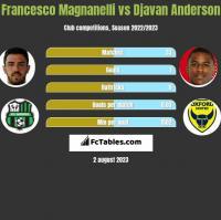 Francesco Magnanelli vs Djavan Anderson h2h player stats